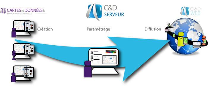 schema-C&D Serveur