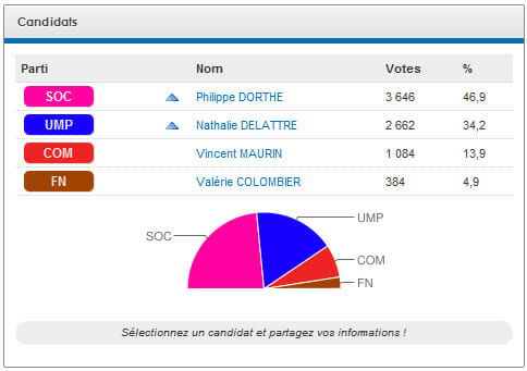 Exemple de resultats electoraux sur le site France Electorale