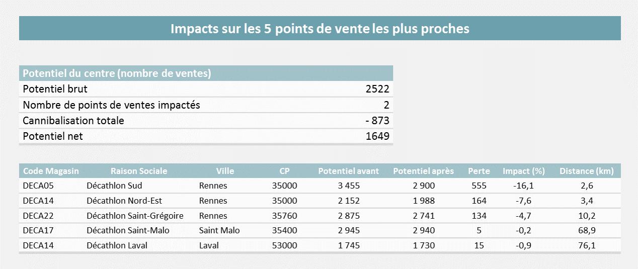 Analyse_Impact