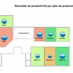 Finance et gestion : resultats de productivite par pole
