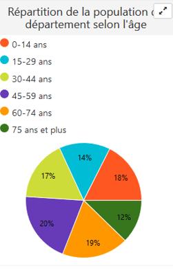 Repartition de la population departementale selon l'age