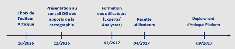 Frise chronologique du projet de la macif