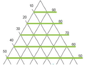 Barres de graduation du diagramme triangulaire