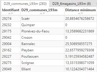 Valeur de distance produite dans Cartes & Données