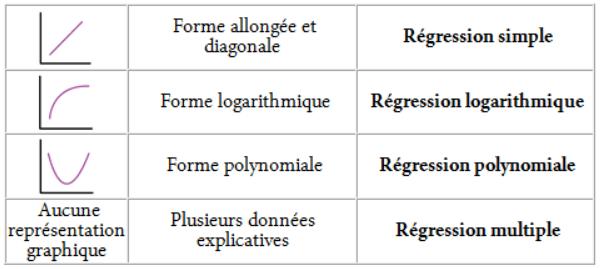 Les types de régression dans Cartes & Données