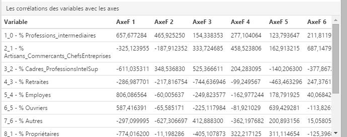 ACP et corrélation des variables avec les axes