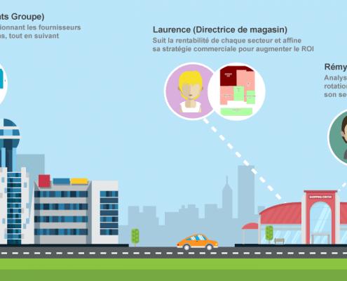 Geomarketing et retail avec Cartes & Données online