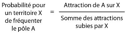 Probabilité des attraction sur un territoire