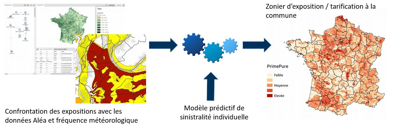 Application d'un modèle prédictif de sinistralité individuelle