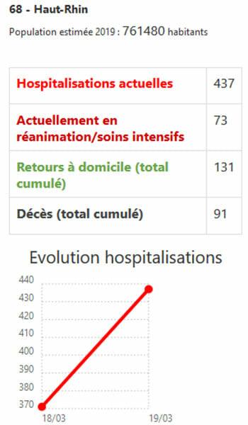 Epidemie de coronavirus : evolution des hospitalisations par departement