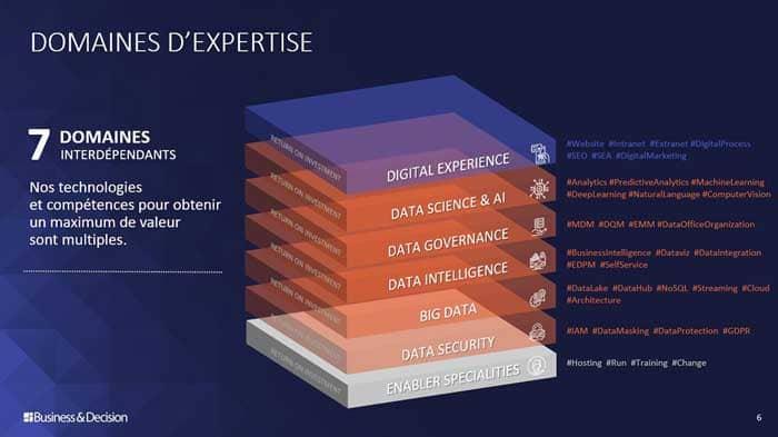 Domaines d'expertise de Business & Decision