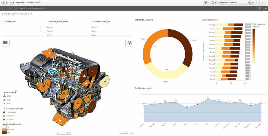 piloter la performance industrielle des produits pour la R&D