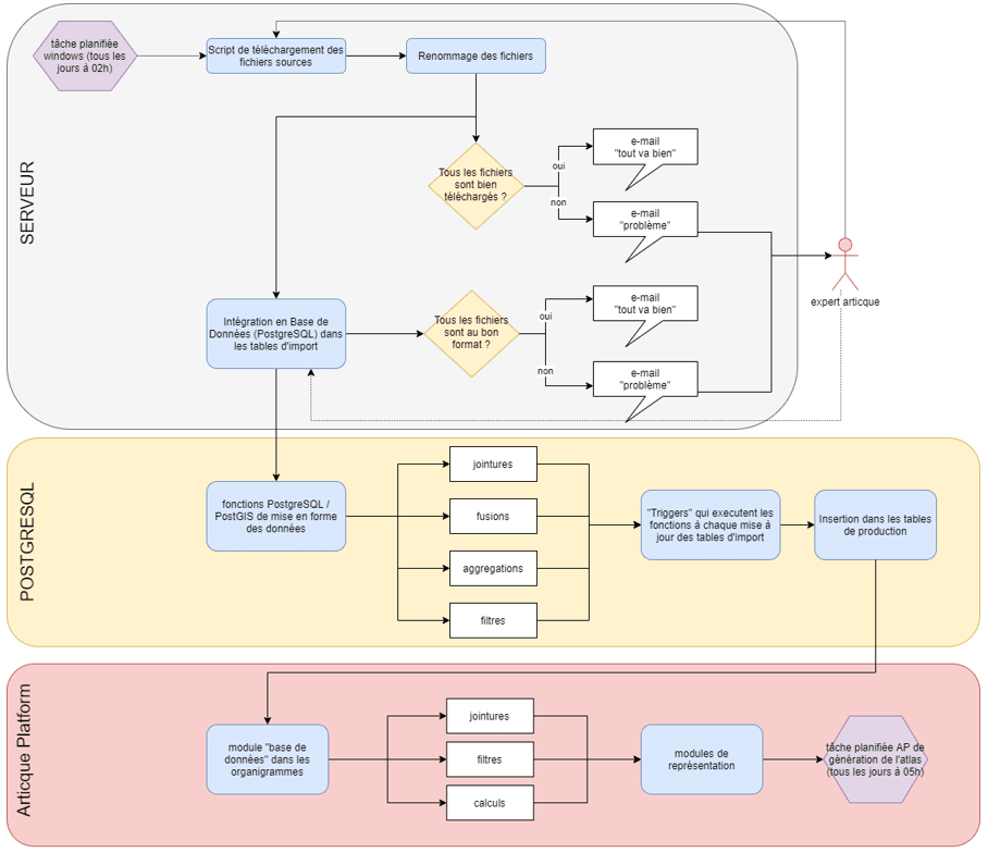 schéma de la dataprep Articque Platform