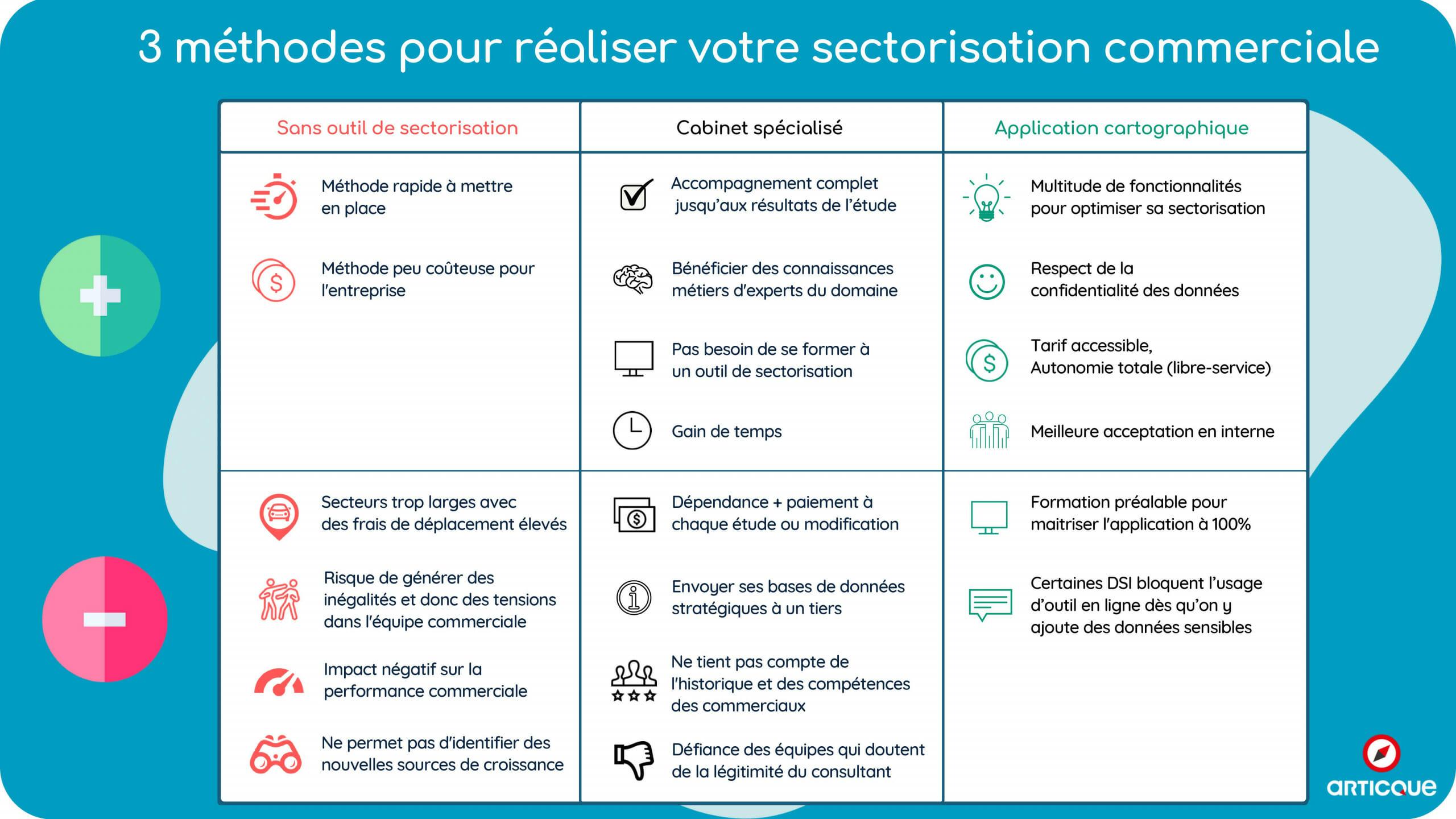 secteurs commerciaux et outil de sectorisation infographie