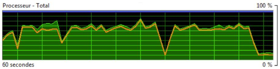 Image processeur C&D